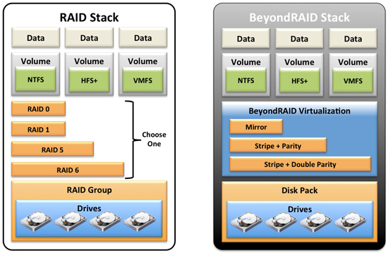 how BeyondRAID compares with traditional RAID Works