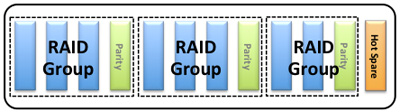 In this 12-drive array, each of three RAID groups has their own parity drive plus a hot spare in case of a drive failure. 4 of the 12 drives are not used to store data.