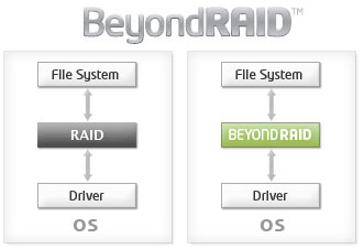 RAID and BeyondRAID Comparsion