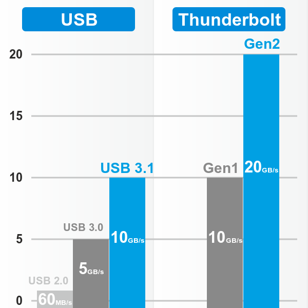 Thunderbolt vs USB speed chart