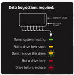 Drobo actions required by status lights manual on the back
