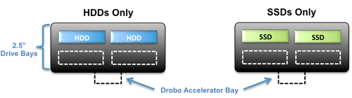 Drobo Mini HDDs only and SSDs only