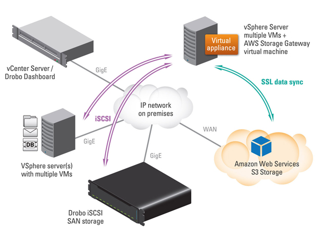 Drobo and Amazon Web Services (AWS) Storage Gateway Deployment