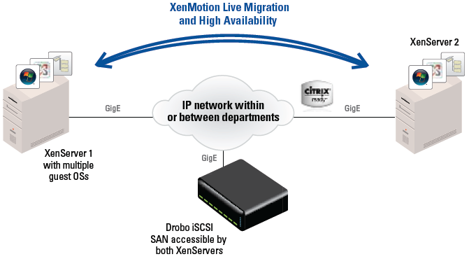 Citrix Ready certified solution with servers hosting multiple guest OSs and leveraging the HA capabilities of XenServer Advanced Edition connected to Drobo SAN via iSCSI.