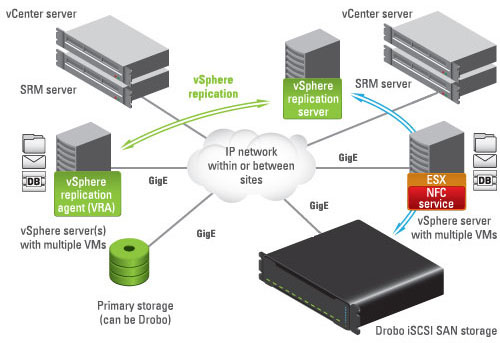 Tested DR solution using Drobo iSCSI SAN and VMware vCenter Site Recovery Manager with vSphere Replication.