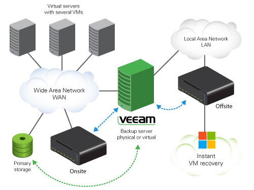 Disk-based backup storage and Veeam Backup & Replication Deloyment