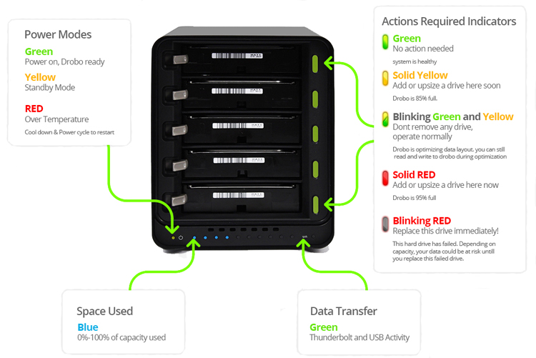 Take a look at the lights on the front of a 5-bay Drobo. They work the same way on all Drobo models.