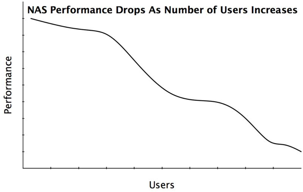 NAS Performance Drops As Number of Users Increases